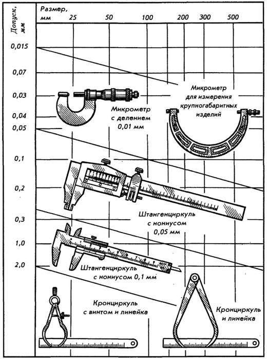 Измерительный инструмент Точность в деле Архив статей сайта  рис